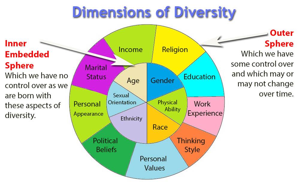 Wheel of Diversity